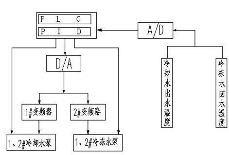 图2  plc及扩展模块外围接线示意图 (a) plc主机的外围