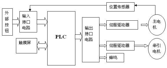 图3 系统框图 这里说的主电机是一个纵向上下的运动,牵引电机控制的是一个横向运动。PLC根据相应的输入信号,发出相应的输出信号来控制机械的动作。在这里的主电机是可以是异步电机,通过变频器来改变其频率实现无级调速,也可以是伺服电机和牵引电机一个样,用给它输送脉冲来控制,根据脉冲的频率来控制电机的速度,脉冲数量来控制位置,所以选用具有高速脉冲发送功能的PLC,这里选用了松下FPΣ。