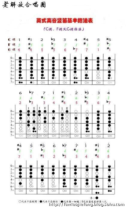 六孔竖笛最简单的曲谱