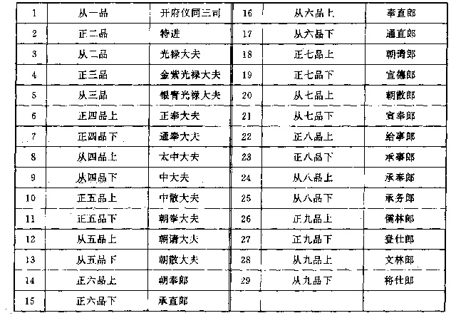 宋代官制总论5-琴雨洗尘-搜狐博客